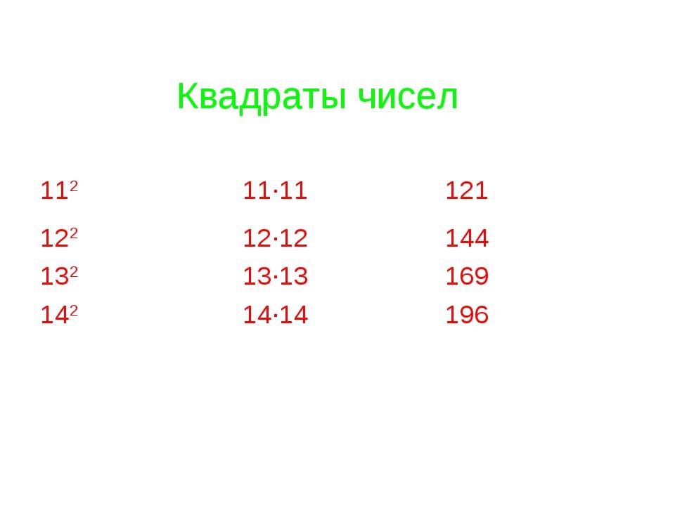 Квадраты чисел 11211·11121 12212·12144 13213·13169 14214·14196