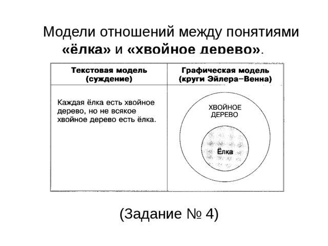 Модели отношений между понятиями «ёлка» и «хвойное дерево». (Задание № 4)