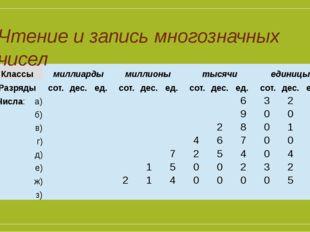 Чтение и запись многозначных чисел Классы миллиарды миллионы тысячи единицы