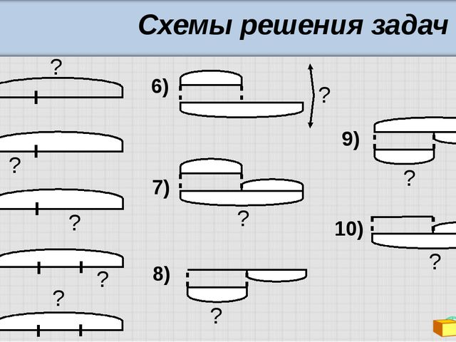 Схемы решения задач 1) 2) 3) 4) 5) 6) 7) 8) 9) 10) ? ? ? ? ? ? ? ? ? ?