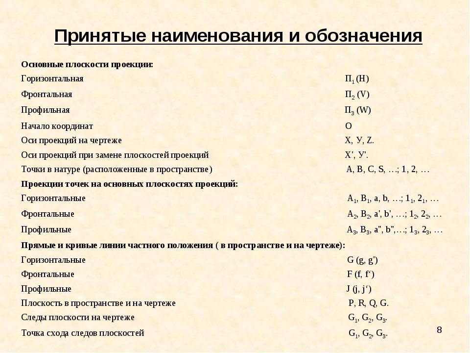 * Принятые наименования и обозначения Основные плоскости проекции: Горизонтал...
