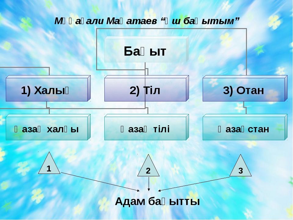 """Мұқағали Мақатаев """"Үш бақытым"""" 2 1 3"""