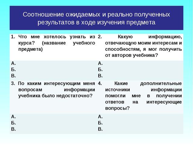 Соотношение ожидаемых и реально полученных результатов в ходе изучения предме...