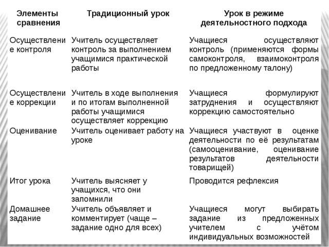 Элементы сравнения Традиционный урок Урок в режимедеятельностногоподхода Осущ...