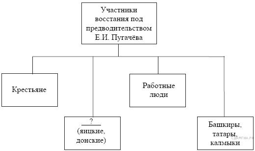 http://hist.sdamgia.ru/get_file?id=129