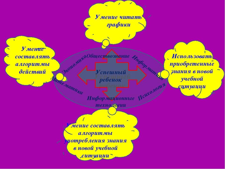 Успешный ребенок Умение составлять алгоритмы действий Умение читать графики И...