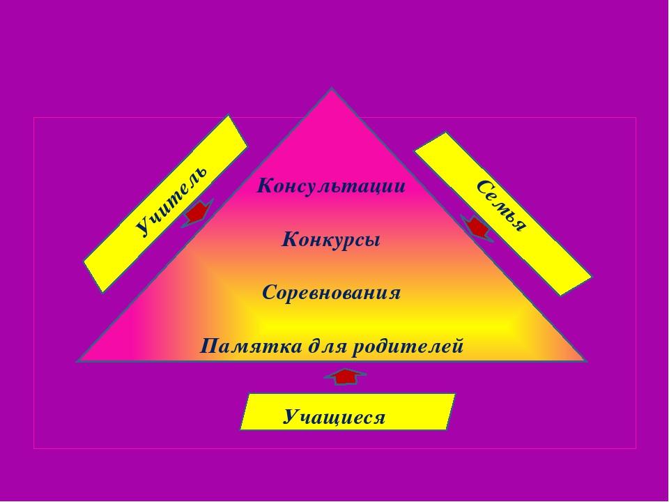 Консультации Конкурсы Соревнования Памятка для родителей Учитель Семья Учащи...