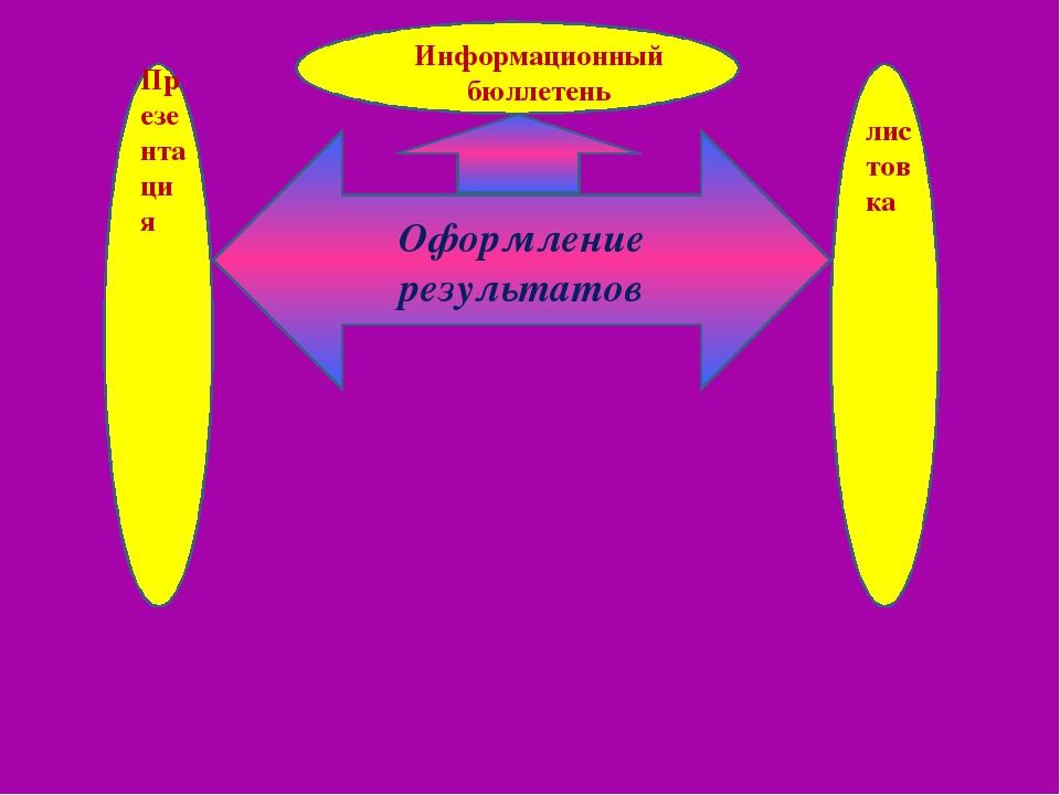 Оформление результатов Информационный бюллетень Презентация листовка