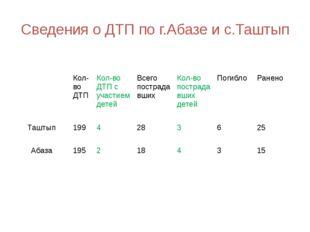Сведения о ДТП по г.Абазе и с.Таштып Кол-во ДТП Кол-во ДТП с участием детей В