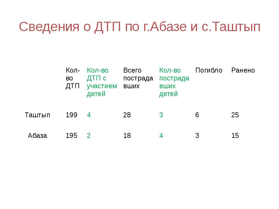 Сведения о ДТП по г.Абазе и с.Таштып Кол-во ДТП Кол-во ДТП с участием детей В...