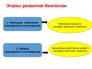 Этапы развития биологии 1. Период до появления земледелия и скотоводства Нако