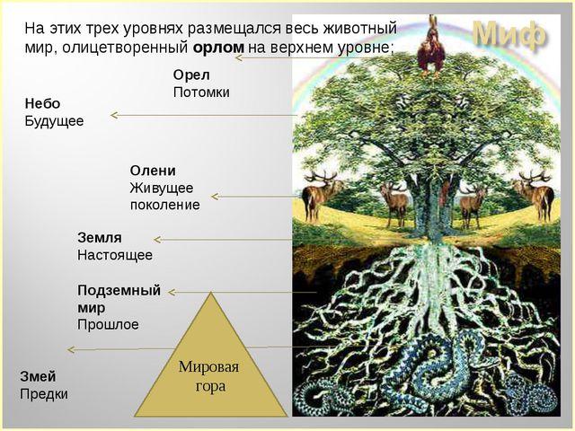 Небо Будущее Орел Потомки Земля Настоящее Олени Живущее поколение Подземный м...
