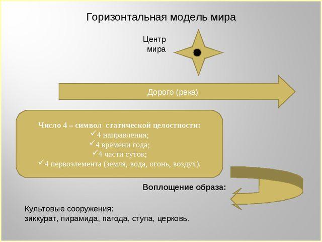 Горизонтальная модель мира Центр мира Дорого (река) Число 4 – символ статичес...