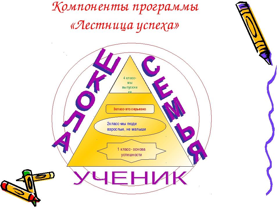 Компоненты программы «Лестница успеха»