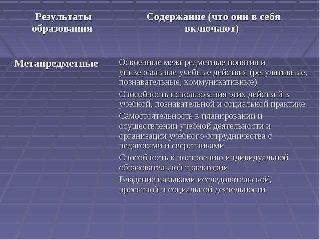 Результаты образования Содержание (что они в себя включают) МетапредметныеО...