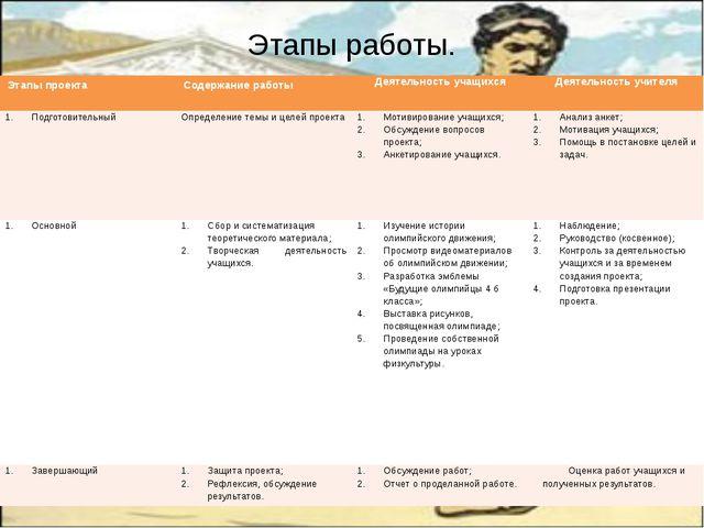 Этапы работы. Этапы проекта Содержание работы Деятельность учащихся Деятельно...