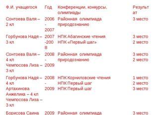 Ф.И. учащегосяГодКонференции, конкурсы, олимпиадыРезультат Сонтоева Валя –