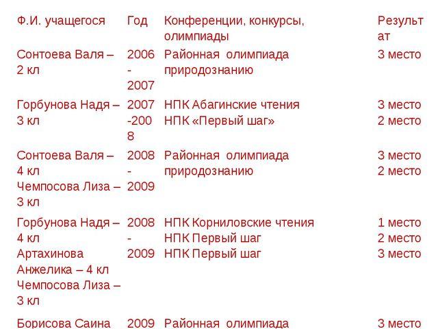 Ф.И. учащегосяГодКонференции, конкурсы, олимпиадыРезультат Сонтоева Валя –...