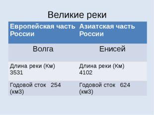 Великие реки Европейскаячасть России Азиатская часть России Волга Енисей Длин