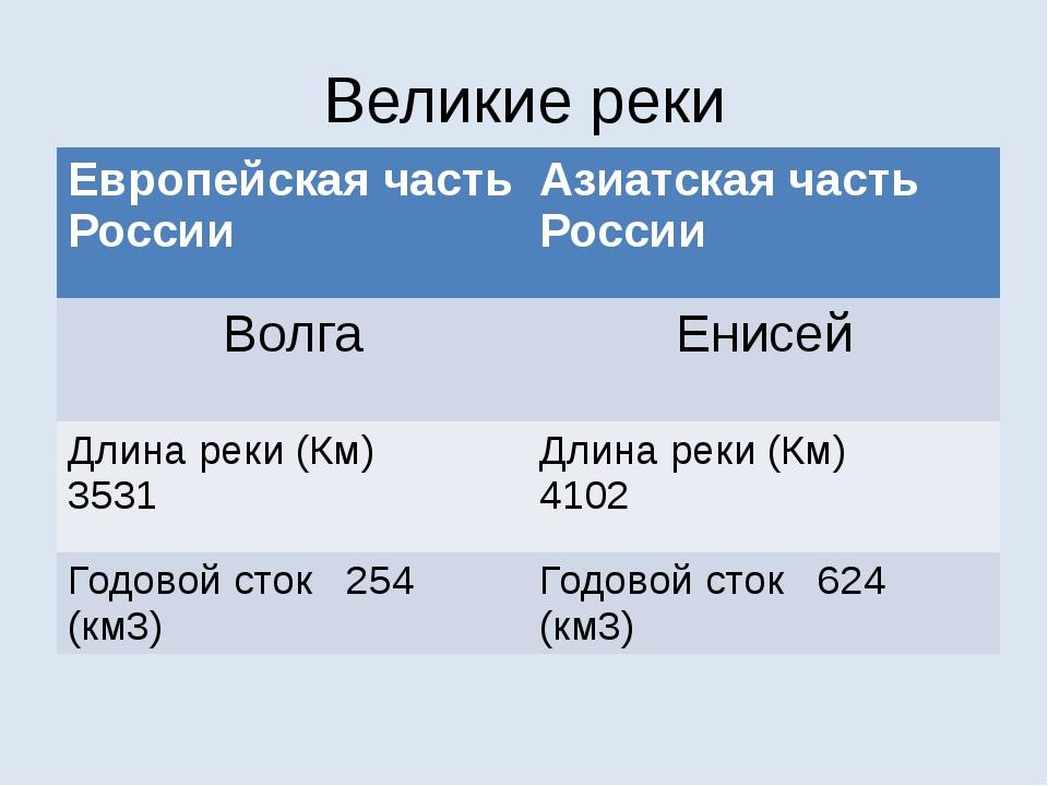 Великие реки Европейскаячасть России Азиатская часть России Волга Енисей Длин...