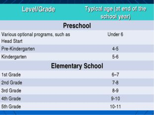 Level/GradeTypical age (at end of the school year) Preschool Various option
