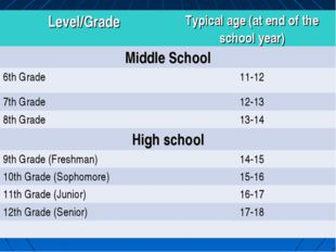 Level/GradeTypical age (at end of the school year) Middle School 6th Grade
