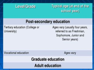 Level/GradeTypical age (at end of the school year) Post-secondary education