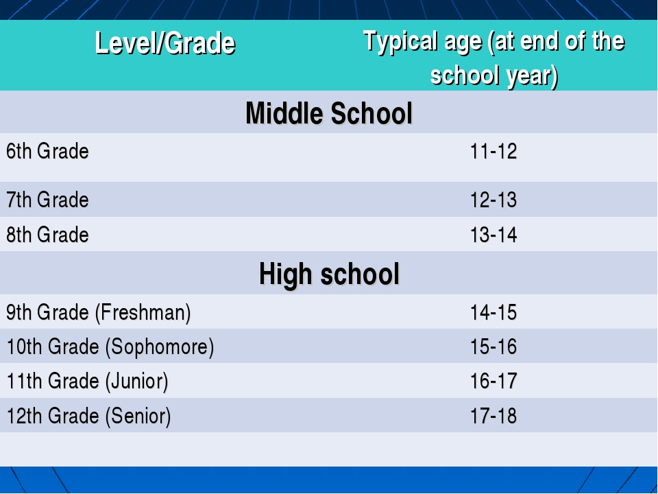Level/GradeTypical age (at end of the school year) Middle School 6th Grade...