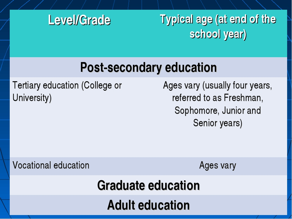 Level/GradeTypical age (at end of the school year) Post-secondary education...
