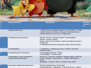 ПОРТФОЛИО Содержание проекта № п\п Вид деятельности Мероприятия Итоговые резу