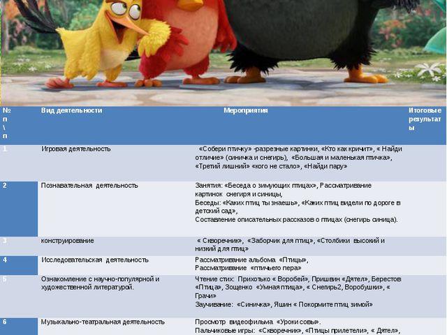 ПОРТФОЛИО Содержание проекта № п\п Вид деятельности Мероприятия Итоговые резу...
