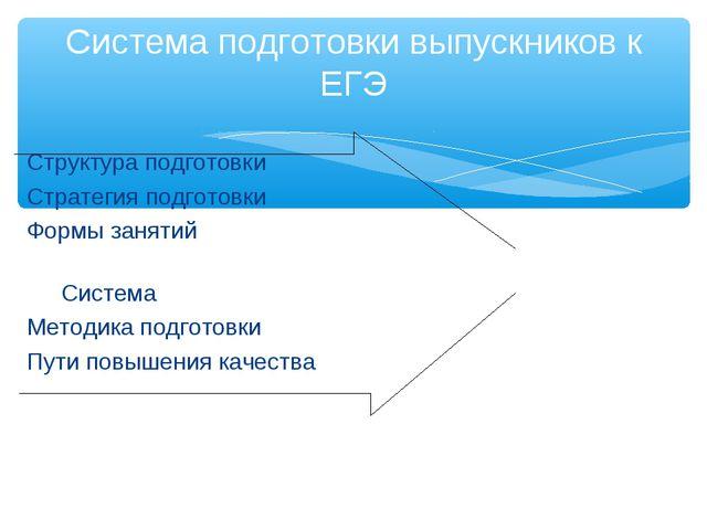 Структура подготовки Стратегия подготовки Формы занятий Система Методика под...