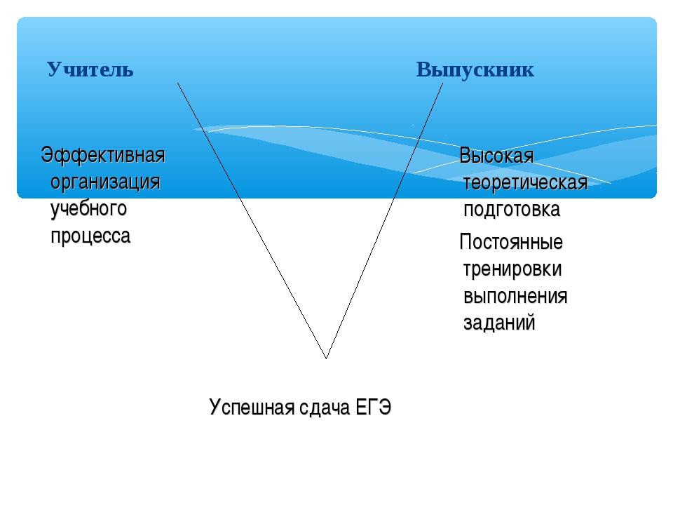 Учитель Выпускник Эффективная организация учебного процесса Высокая теорет...