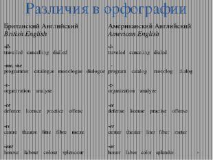 Различия в орфографии Британский Английский British English Американский Англ