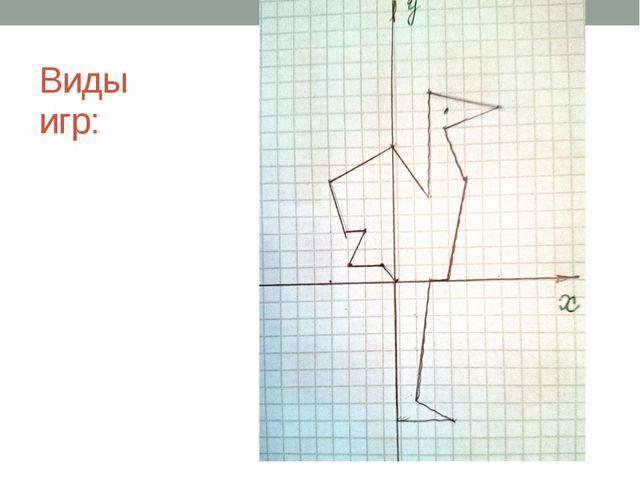 Виды игр: Игра «Соревнование художников» На доске записаны координаты точек:...