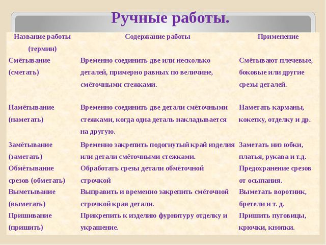 Ручные работы. Название работы (термин) Содержание работы Применение Смётыва...