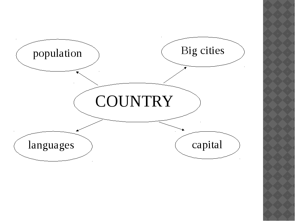 population Big cities languages COUNTRY capital