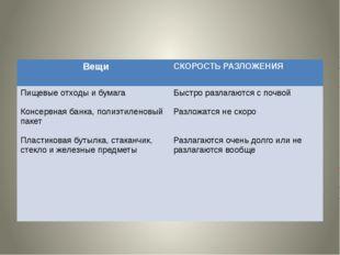 Вещи СКОРОСТЬ РАЗЛОЖЕНИЯ Пищевыеотходы и бумага Консервная банка, полиэтилен