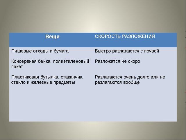 Вещи СКОРОСТЬ РАЗЛОЖЕНИЯ Пищевыеотходы и бумага Консервная банка, полиэтилен...