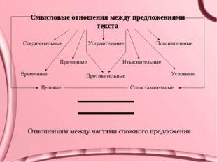 Смысловые отношения между предложениями текста Соединительные Условные Причин