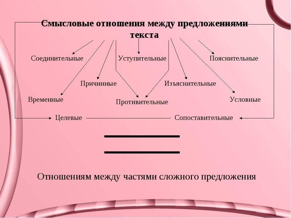 Смысловые отношения между предложениями текста Соединительные Условные Причин...