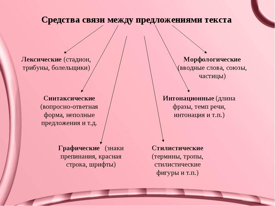 Средства связи между предложениями текста Лексические (стадион, трибуны, боле...