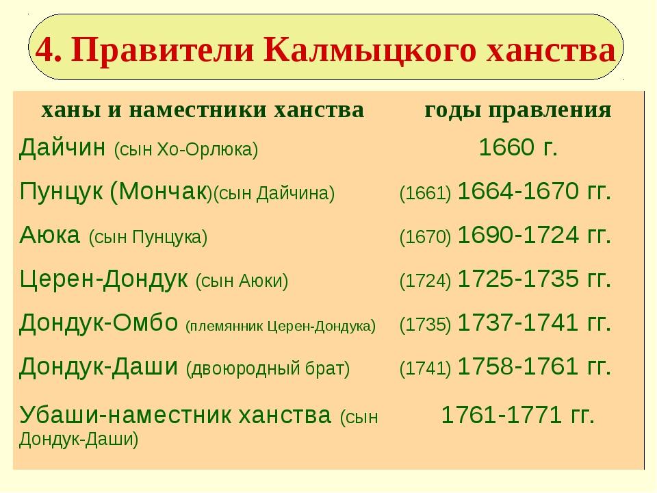 4. Правители Калмыцкого ханства ханы и наместники ханствагоды правления Дайч...