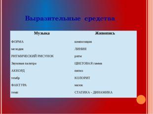 Выразительные средства Музыка Живопись ФОРМА композиция мелодия ЛИНИЯ РИТМИЧЕ