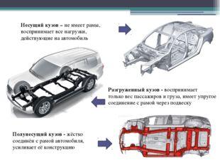 Несущий кузов – не имеет рамы, воспринимает все нагрузки, действующие на авто
