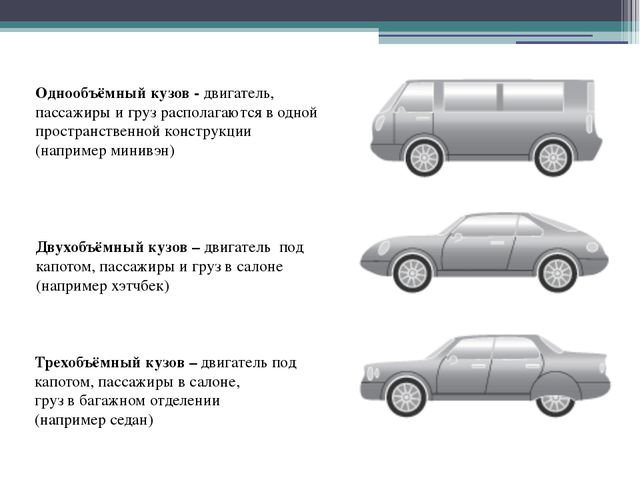 Однообъёмный кузов - двигатель, пассажиры и груз располагаются в одной простр...