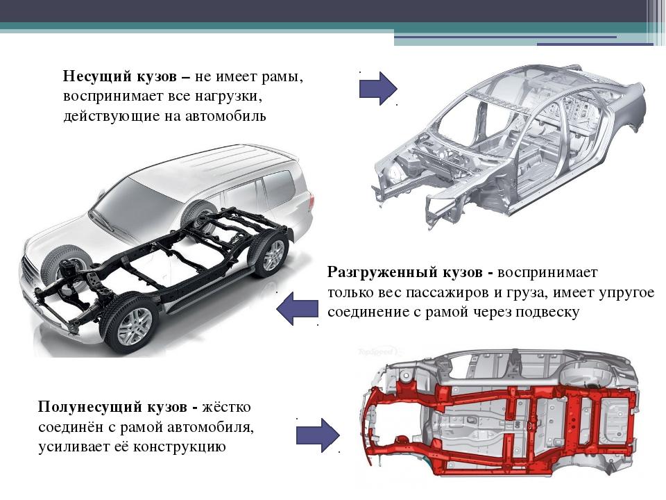 Несущий кузов – не имеет рамы, воспринимает все нагрузки, действующие на авто...