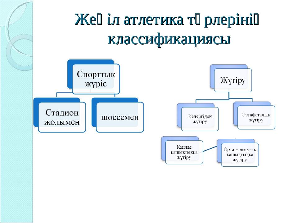 Жеңіл атлетика түрлерінің классификациясы