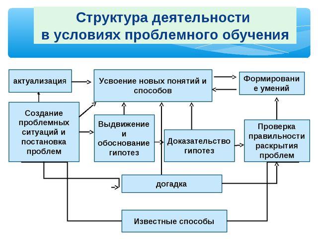 Структура деятельности в условиях проблемного обучения актуализация Усвоение...