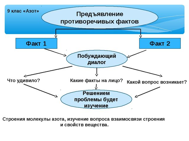 9 клас «Азот» Предъявление противоречивых фактов Факт 1 Факт 2 Побуждающий ди...